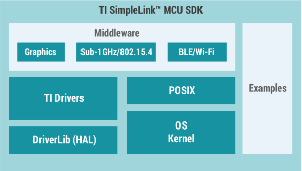 Getting to Know the MSP432P401 ARM Microcontroller a Cortex