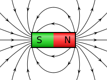 Figure 6 - Magnetic field of a permanent magnet