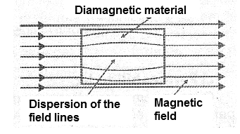 Figure 3 - Diamagnetic materials disperse the lines of force of a magnetic field.