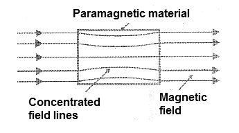 Figure 4 - The paramagnetic materials concentrate the lines of force of the magnetic field.