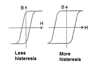 Figure 9 - Materials have different hysteresis characteristics.