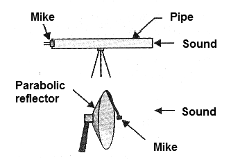 Figure 1 - Two main types of directional microphones.