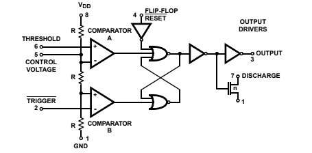 Figure 7 - Functional blocks