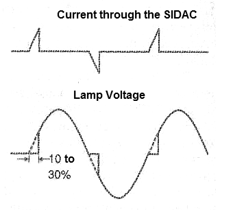 Figure 4 - Application of SIDAC by cutting the conduction point of the voltage conduction for incandescent lamps.