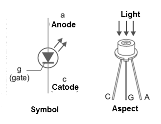 Figure 9 - LASCR symbol and appearance