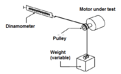 Figure 9 - Measuring the force of a motor