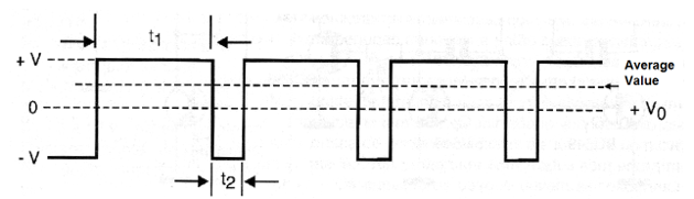 Figure 4 - The relation between the pulse widths determines not only the speed but also the direction of the rotation.