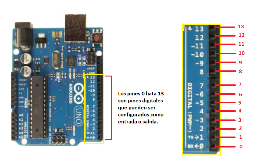 Figure 5. Arduino Uno digital inputs and outputs