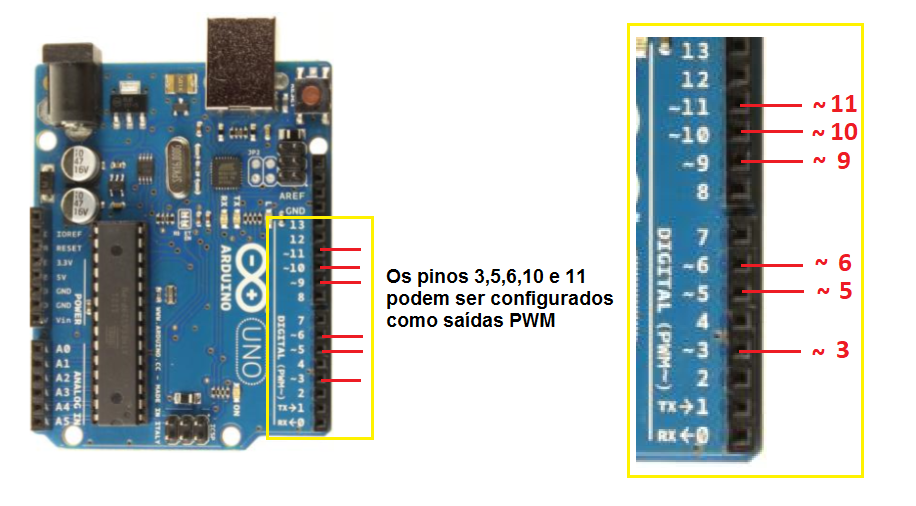 Figure 11. PWM outputs on the Arduino Uno board