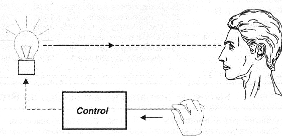 Figure 2 - Biofeedback using finger pressure