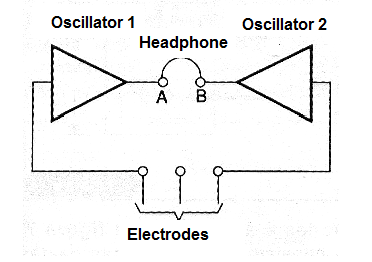 Figure 3 - Biofeedback by sounds