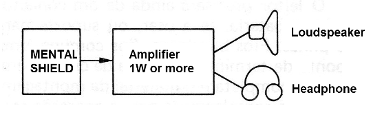 Figure 1 - How to use