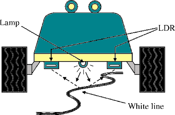 "Figure 6 – Line sensors ""see"" the line, controlling the robot"