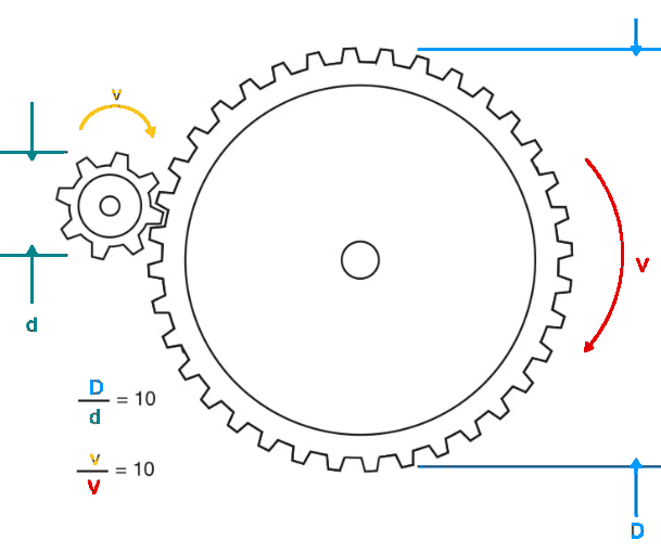 Figure 3 Reducing speed and increasing force with gears.