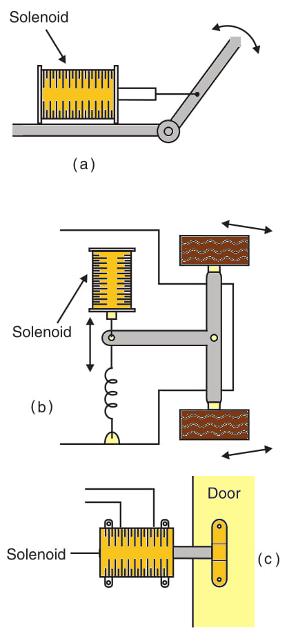 Figure 5    Using solenoids.