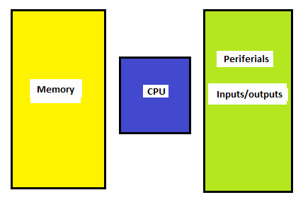 Figure 1 - Basic parts of a microcontroller.