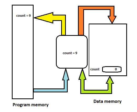 Figure 19- The CPU reads the program memory instruction