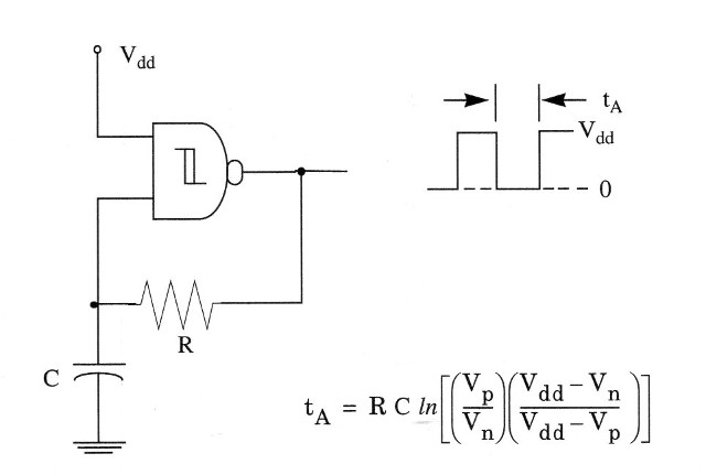 Figure 1 – Basic NAND gate oscillator with the output waveform. The period is given by the formula.