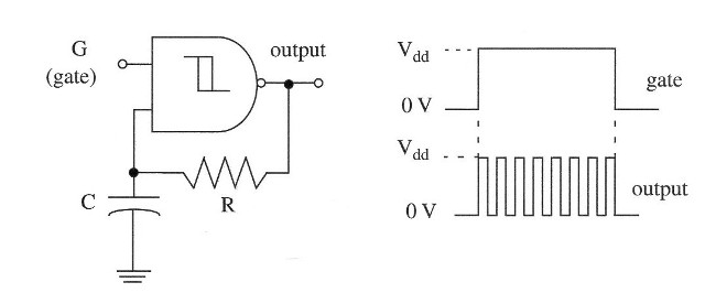 Figure 6 – Gated or triggered one-gate oscillator using the 4093.