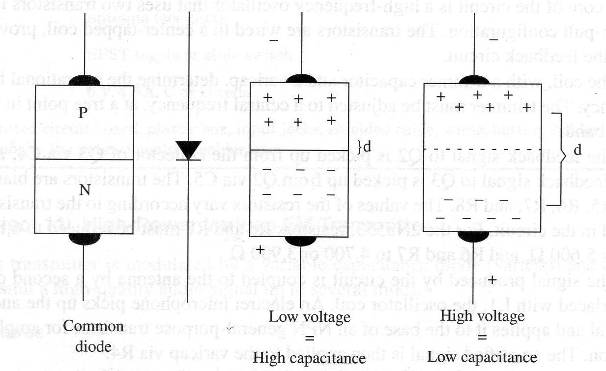 High Power Varicap Fm Transmitter Tel048e Figure 1 Voltage Variable Capacitor Test Circuit How A Diode Can Be Used As